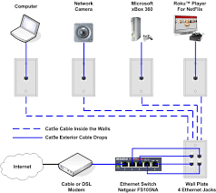 cable tv wiring diagrams carlplant