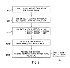 patent us8706608 dynamic aggressive passive pegged trading