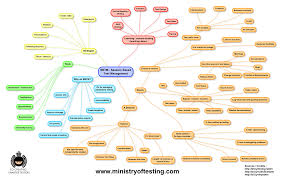 session based test management the mindmap ministry of testing