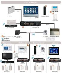 Home Network Design Ideas Home Audio System Design Brilliant Design Ideas Home Network Smart