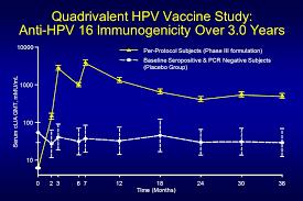 Serum Hpv human papillomaviruses hpv the background current status and