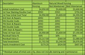 Estimates For Fence Installation by Wooden Fence Cost Fence Calculator