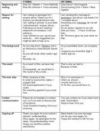 differences between formal vs informal letters esl buzz