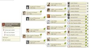 genea musings interesting questions about family trees