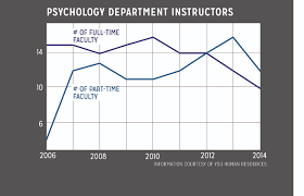 Psychology Department Chair Ysu Psychology Department High Faculty Turnover Impacts Education