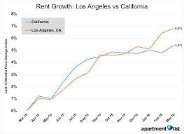 How Much Is Rent For A Two Bedroom Apartment June 2016 California Rent Report Apartment List