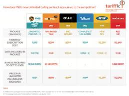 fnb unlimited calling package is the best in south africa tariffic