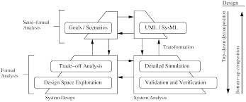 systems free full text model based design and formal