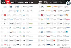 toyota company in usa america u0027s most military friendly companies business insider