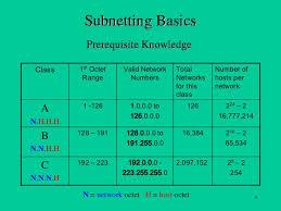 subnetting tutorial for beginners subnetting basics tutorial