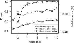 grasping the shape of belemnoid arm hooks u2014a quantitative approach