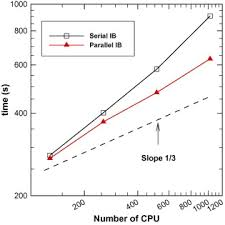 parallel computing strategy for a flow solver based on immersed