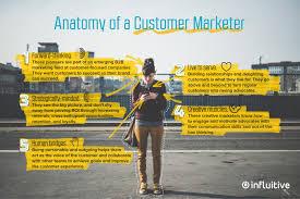 Human Anatomy Careers The Perfect Customer Marketer Job Description Influitive