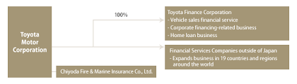 toyota finance canada login toyota motor corporation global website 75 years of toyota