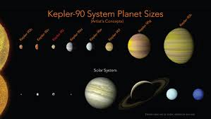 Science The New York Times An 8th Planet Is Found Orbiting A Distant Star With A I U0027s Help