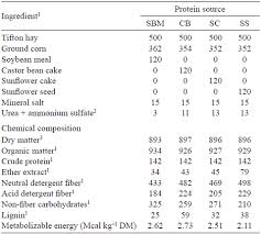 performance of lambs fed alternative protein sources to soybean meal