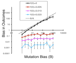 mutation biased adaptation reaches the mainstream stoltzfus