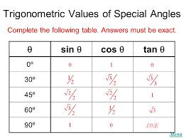 Table Of Trigonometric Values Menu Trigonometry Quizzes Quiz 1 Quiz 2 Quiz 3 Quiz 4 Quiz 5