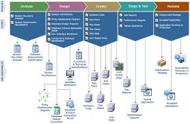 software development methodology crossasyst our development methodology