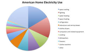 use solar how american homes use solar energy