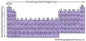 what ability did the periodic table have periodic table of the elements chemistry images and video