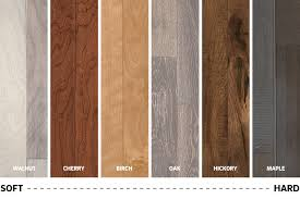 Hardwood Floor Hardness The Best Hardwood Floors