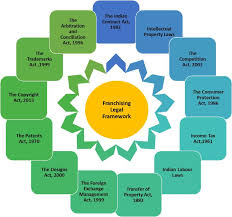 preparing a franchise agreement in india ready to franchise your