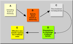 Counseling Theories Techniques For The Of Counseling Theories Cognitive Behavioral Therapy