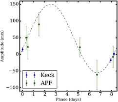 k2 97b a re inflated planet orbiting a red giant star iopscience