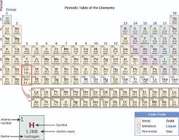 Table Of 4 by Appendix A The Periodic Table Chemistry