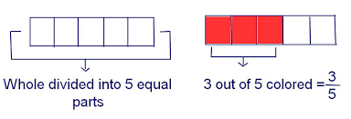 percent to decimal percent fraction decimal 2 easy math steps