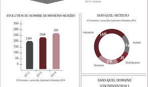 bureau veritas dardilly bureau veritas dardilly frais infographie du barom tre du management