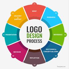 design a logo process logo design process visual ly
