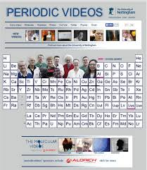 Royal Society Of Chemistry Periodic Table The Periodic Table Icon And Inspiration Philosophical