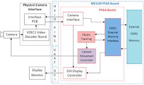 j imaging free full text real time fpga based object tracker