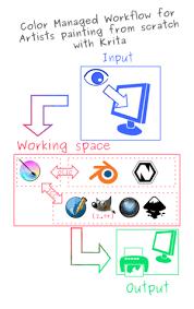 krita manual colormanagement kde userbase wiki