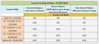 sales tax table 2016 income tax returns filing new itr forms ay 2016 17