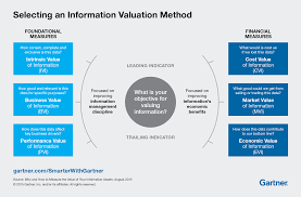 why and how to value your information as an asset smarter with