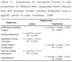 evolution of nursing diagnoses for children with congenital heart