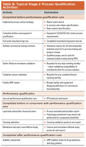 biopharmaceutical manufacturing process validation quality