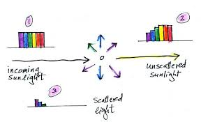 the scattering of light by colloids is called more than you ever wanted to know about light scattering