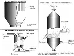 Air Fluidized Bed Fluidized Bed Dryer Operating Principle Parameters Uses Adva