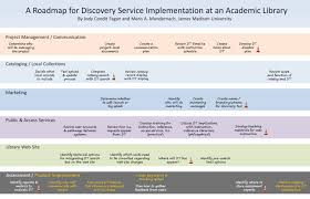 sample bug report a roadmap for discovery service implementation at an academic library the poster click for full size image