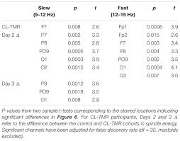 design criteria tmr frontiers closed loop targeted memory reactivation during sleep
