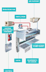 ventilation hotte cuisine les hottes de ventilation hrimag hotels restaurants et institutions