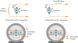magnet dc generator as a wind power generator