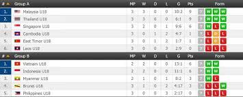 vietnam menang 5 0 posisi klasemen timnas u 19 melorot indosport