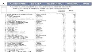 aziende ladari la classifica delle aziende pi禮 produttive nel territorio