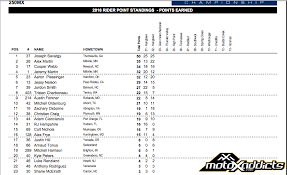 pro motocross results motoxaddicts 2016 lucas oil pro motocross championship points