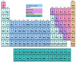 Learning The Periodic Table The Periodic Table Of Elements Song Periodic Tables
